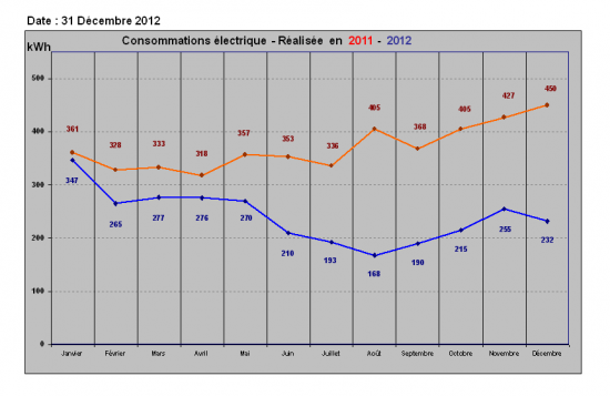 conso-kwh-electrique-2011-2012-1.png